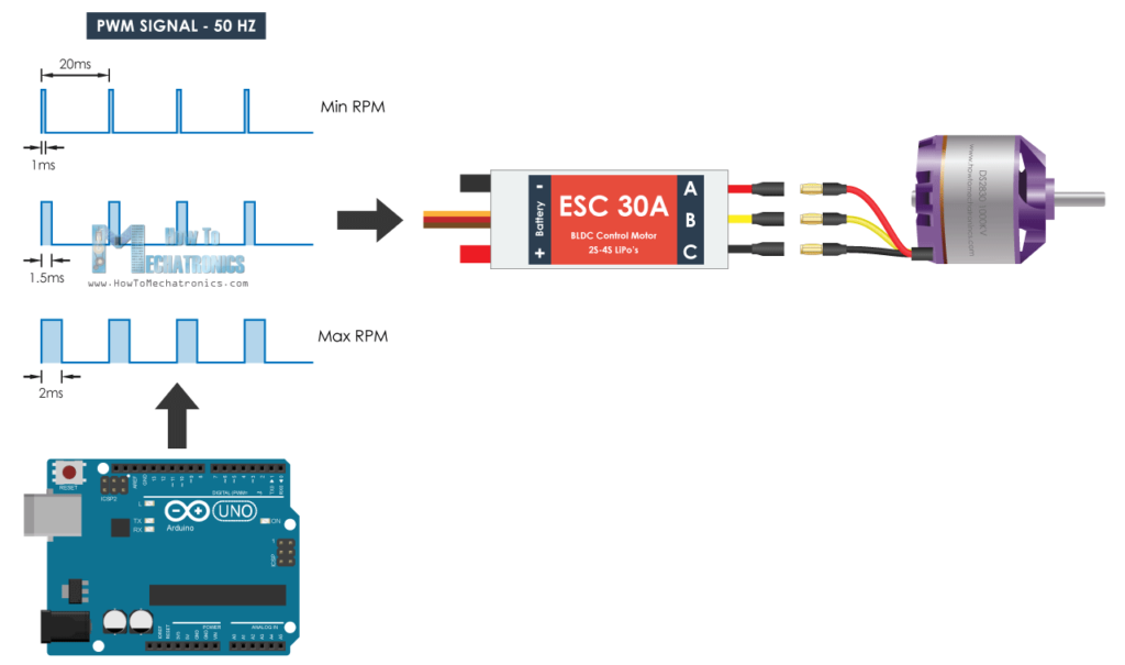 Arduino Brushelss Motor Control using ESC