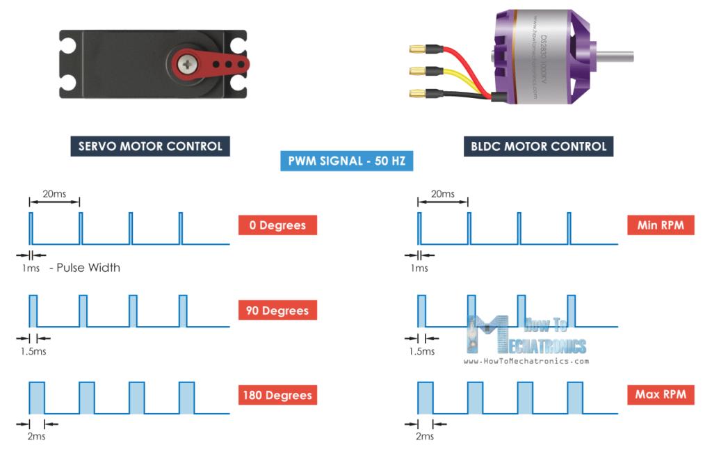 Brushless motor control signal 50hz PWM same as servo motor