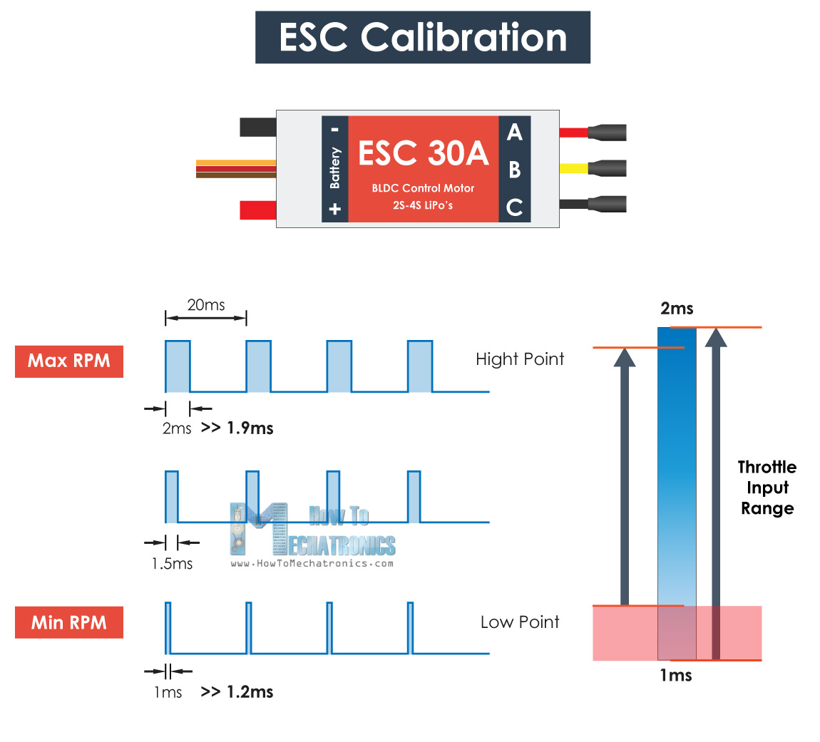 esc calibration - pulse width - high and low point adjustment