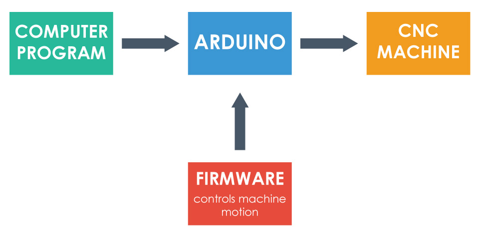 Arduino CNC Firmware and Controll software - Simple block diagram