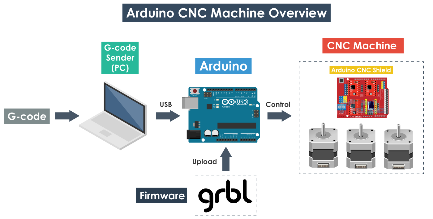 GRBL and Arduino CNC Machine Working Principle