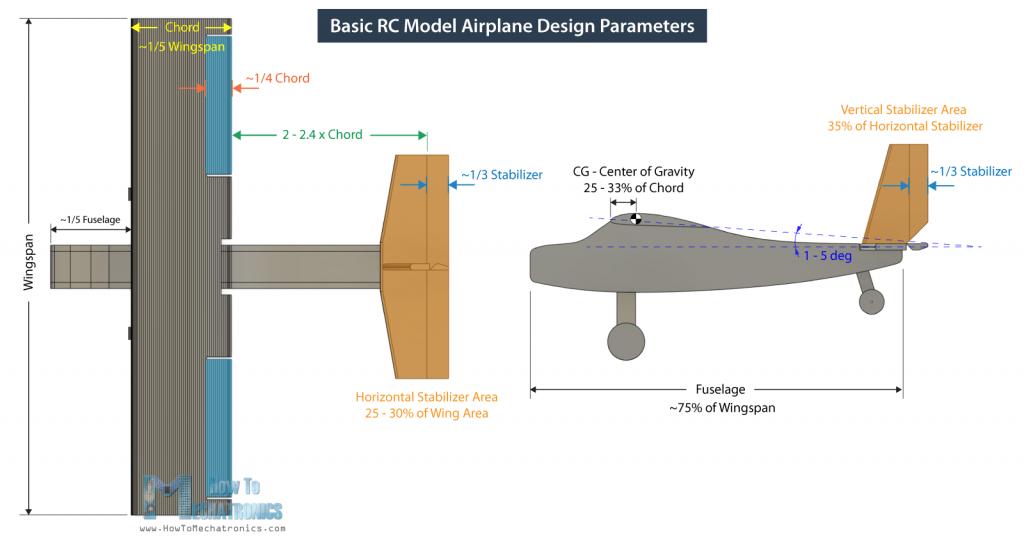 Basic RC Model Airplane Design Parameters