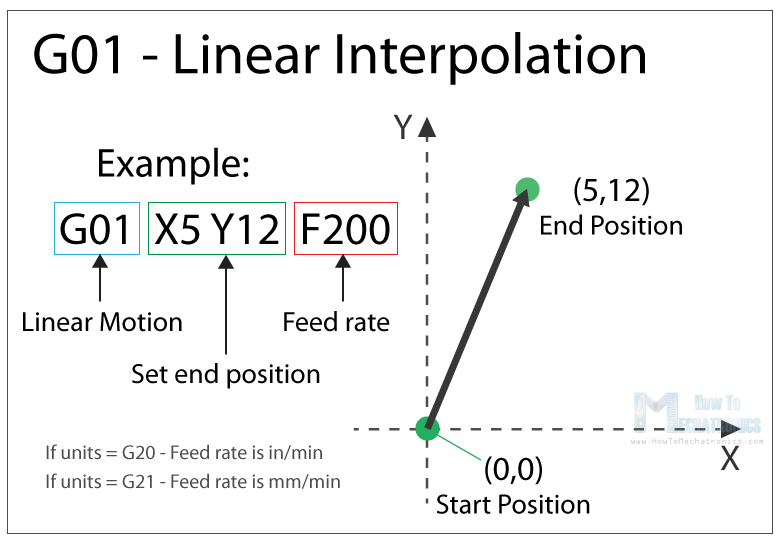 G01 - Linear Interpolation - Most common G-code command
