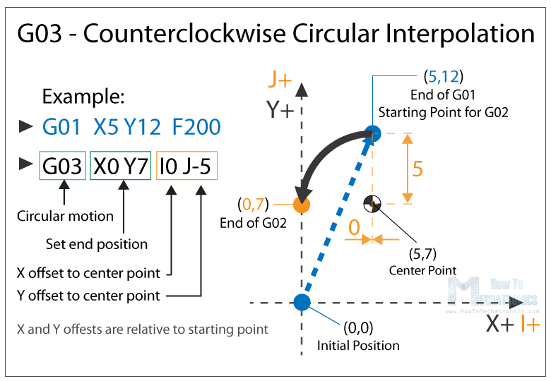 G03 - Counterclockwise Circular Interpolation Clockwise