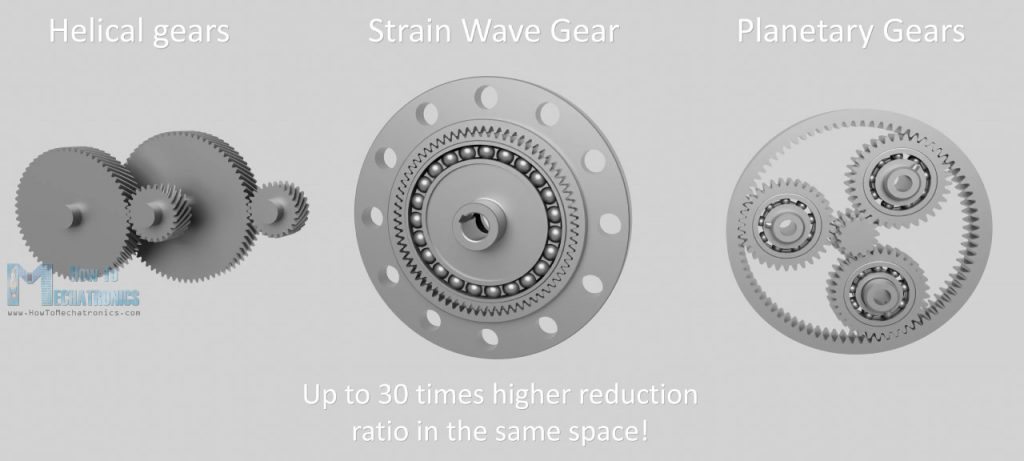What is Strain Wave Gear