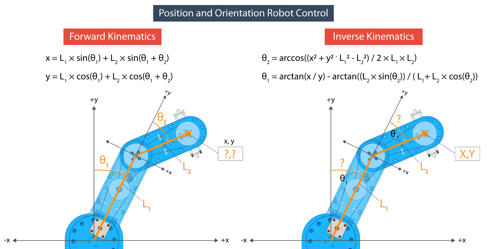 Equations for Forward and Inverse Kinematics for robots
