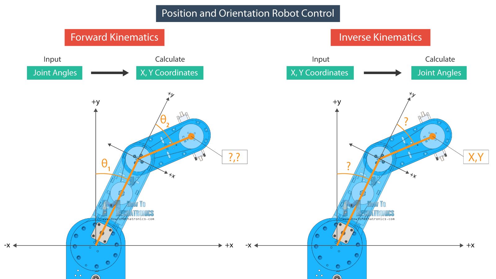 Forward and Inverse Kinematics for SCARA Robot Control - How It Works