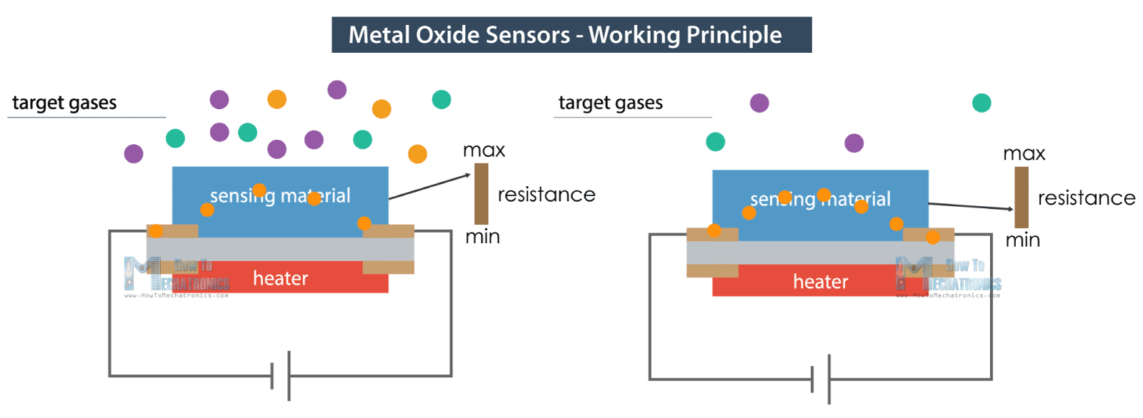 How Metal Oxide Sensors Work