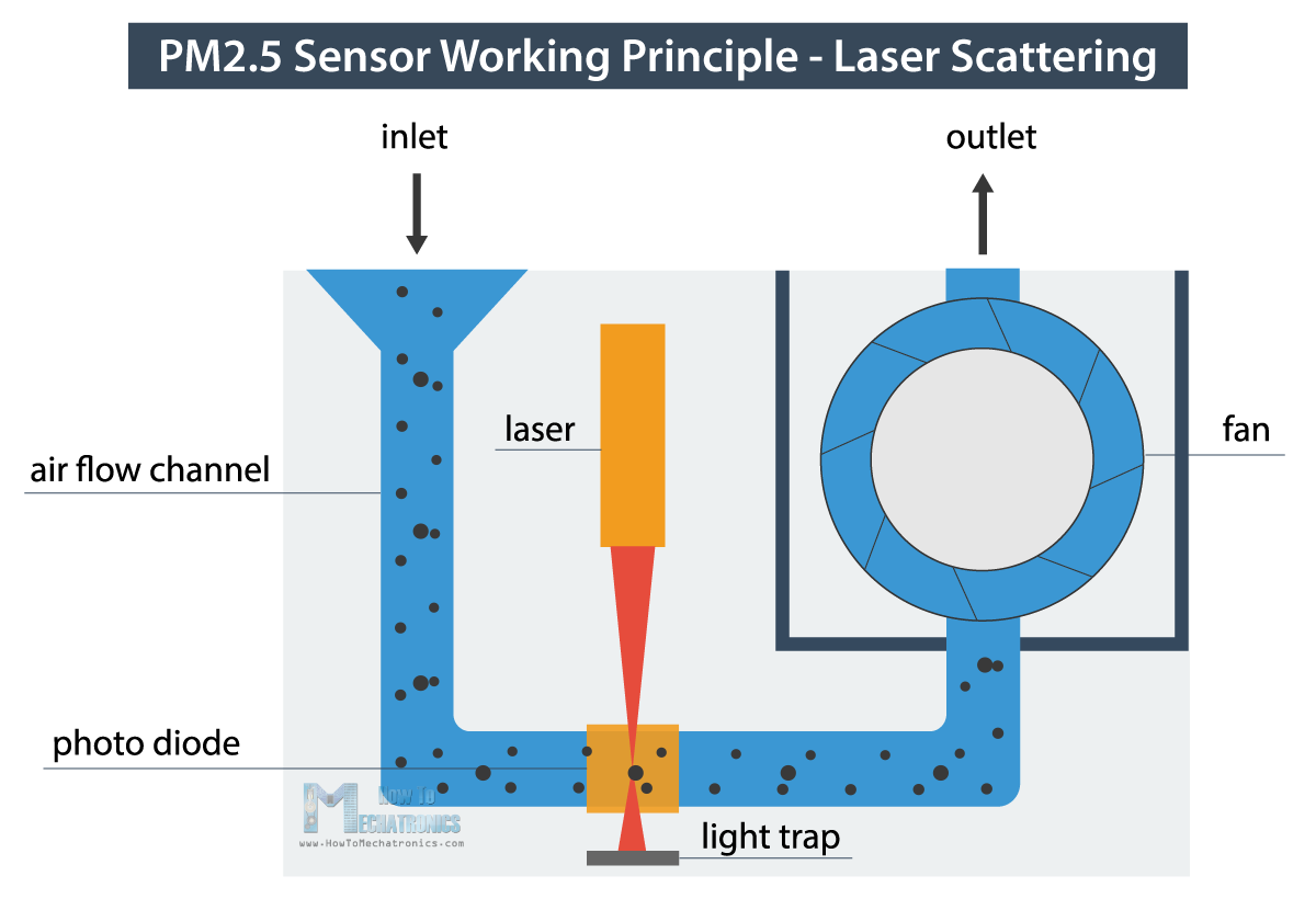 How Particulate Matter PM Particles Sensor Works - Laser Scattering Working Principle