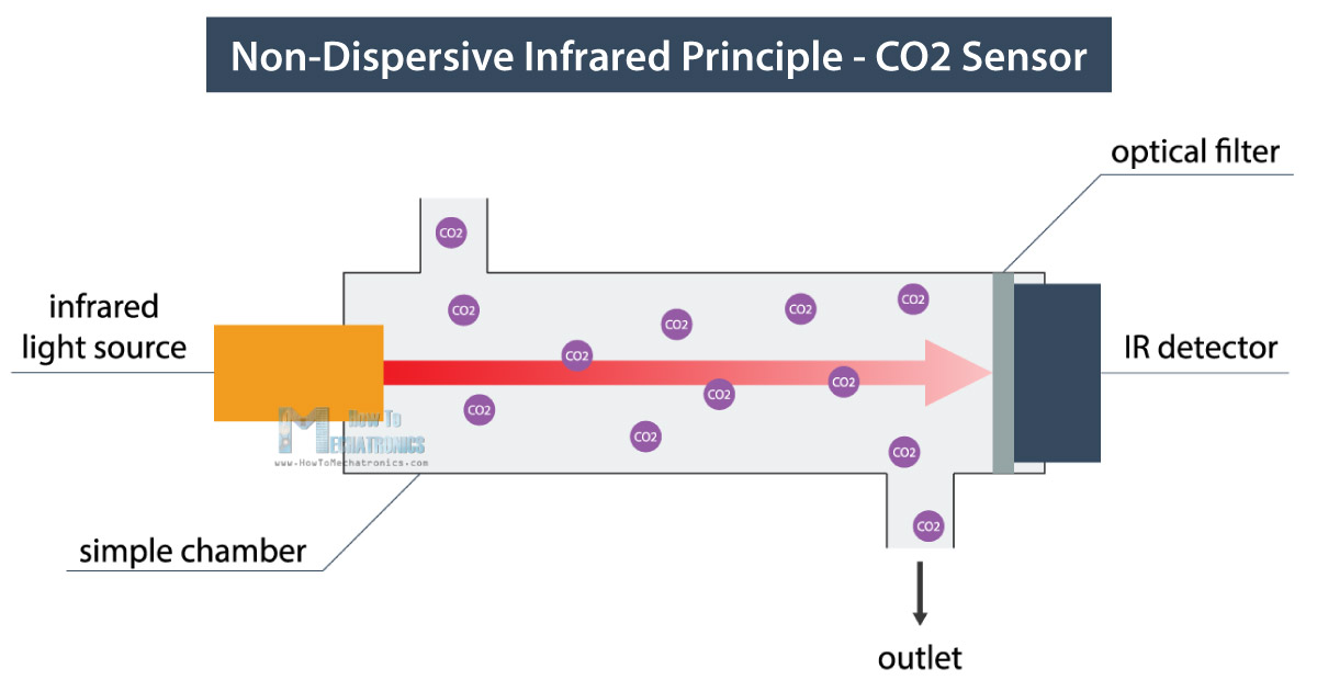 non-dispersive infrared principle for measuring CO2 in the air